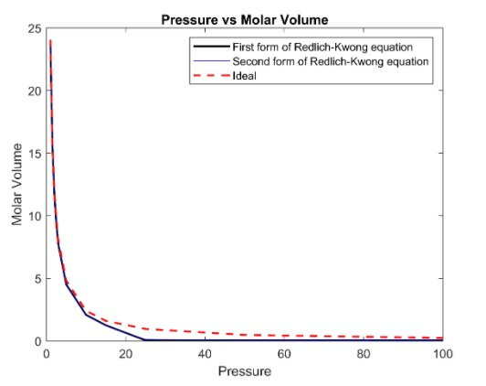 Pressure vs Molar Volume